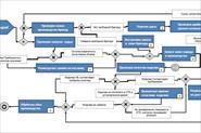 Кусок бизнес-процесса