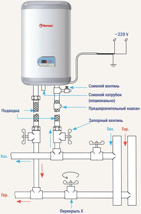 водой в частном доме или в